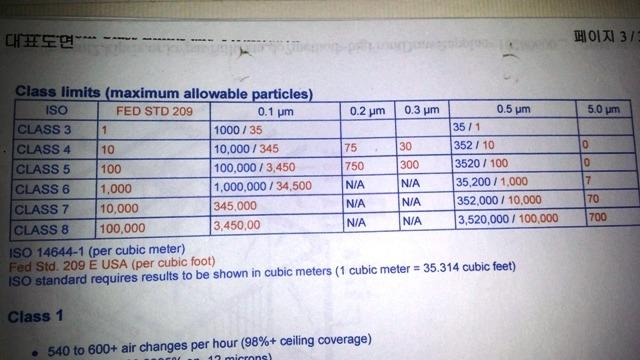 Air Changes Per Hour : Class room air change per hour